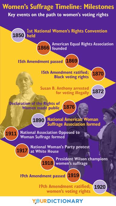timeline women's suffrage