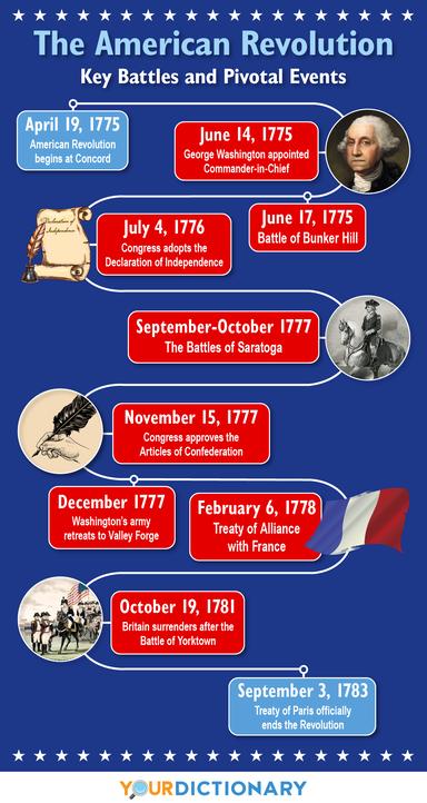 the american revolution timeline