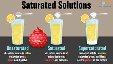 unsaturated saturated supersaturated solutions