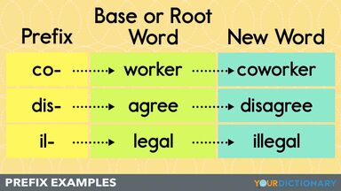 prefix examples chart