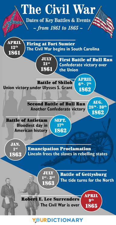 the civil war timeline dates of key battles and events