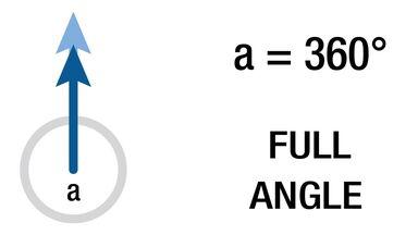 full angle