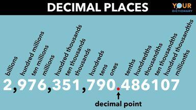 decimal places chart