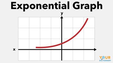 exponential graph