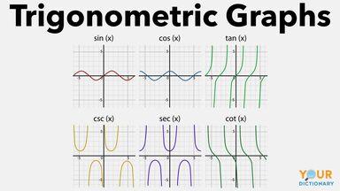 trigonomic graphs