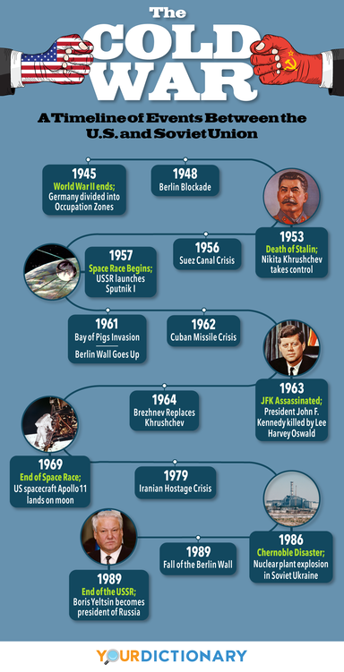 The Cold War Timeline of Events