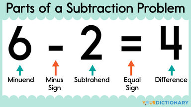 labeled parts of a subtraction problem