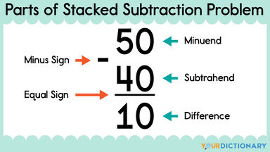 parts of a stacked subtraction problem