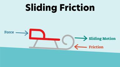 sliding friction example sled on incline