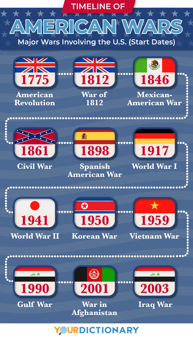 timeline american wars