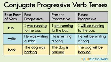 conjugate progressive verb tenses