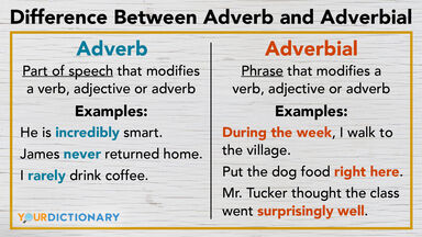 difference between adverb and adverbial