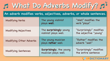 What Does the Adverb Modify table