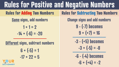 rules for adding and subtracting two numbers positive and negative