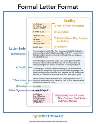 formal letter format infographic