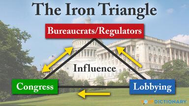 iron triangle diagram congress lobbying bureaucrat