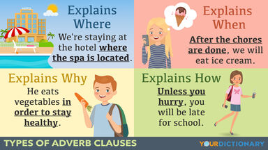 Adverb Clauses Examples