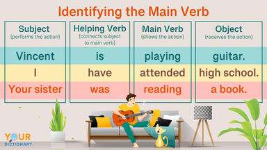 Young Man Playing Guitar Main Verb in a Sentence