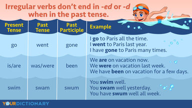 Young swimmer What Is an Irregular Verb Examples