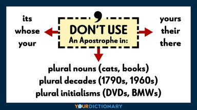 don't use an apostrophe