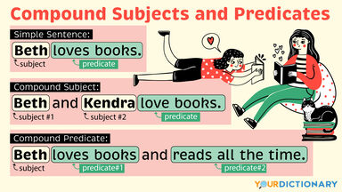 Readers Sentences Using Compound Subjects and Compound Verbs