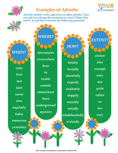 examples of adverbs printable chart