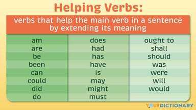 Helping Verbs Table