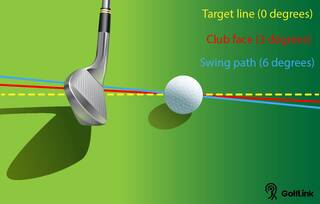 golf draw swing physics and angles