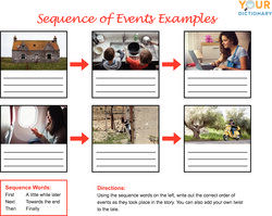 Sequence Of Events Examples