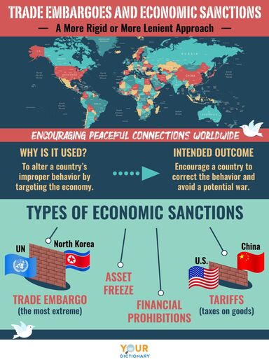 trade embargoes and economic sanctions infographic