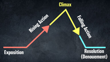 falling action diagram