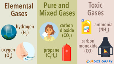 Different types of gases elemental Pure Mixed toxic