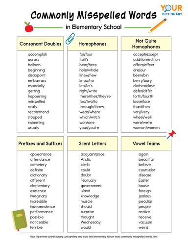 commonly misspelled words in elementary school printable list chart