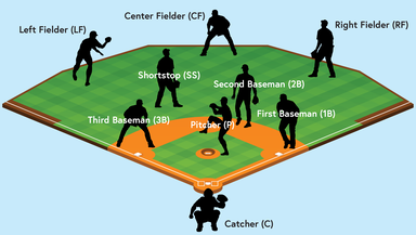 Baseball positions and abbreviations
