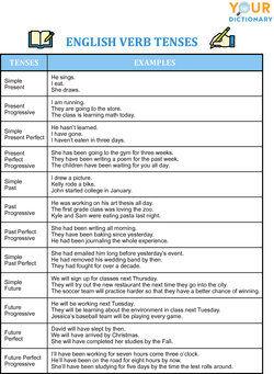 english verb tenses chart