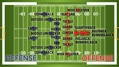 American football offense and defense positions