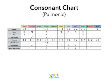 consonant chart