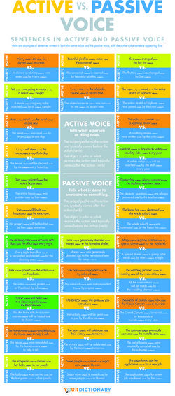 active vs passive voice chart