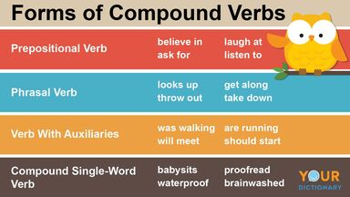 forms of compound verbs chart