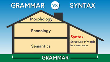 Grammar vs Syntax Example