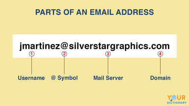 parts of an email address