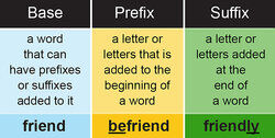 Real Practice with Base Words, Prefixes and Suffixes