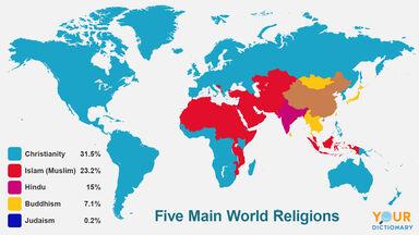 5 main world religions