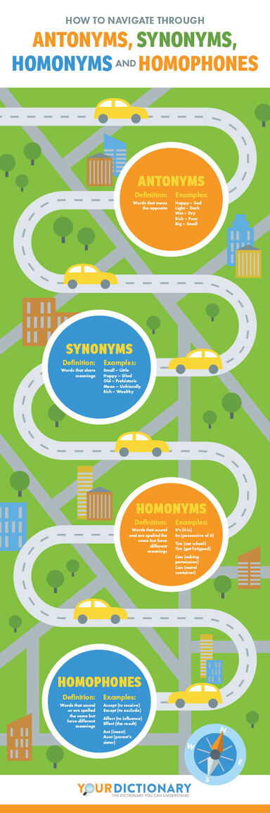 antonyms synonyms homonyms and homophones chart