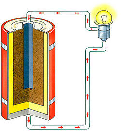 Diagram of battery powering a light bulb as examples of chemical energy