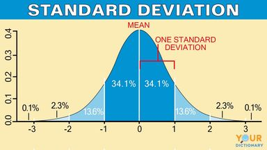 Standard how deviation calculate the to Standard deviation