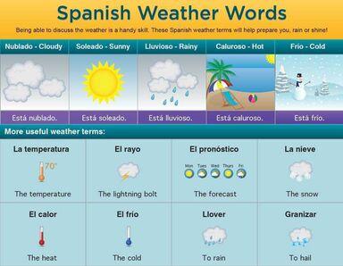 spanish weather words