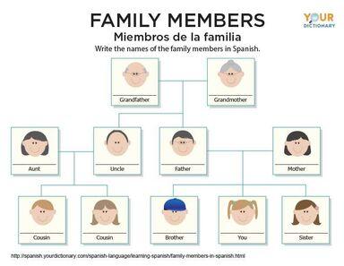 family members in spanish worksheet