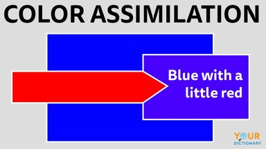 Blue and red as examples of assimilation