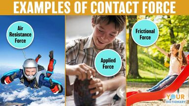 contact force air resistance, applied, frictional